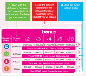 Keno bonus calculator