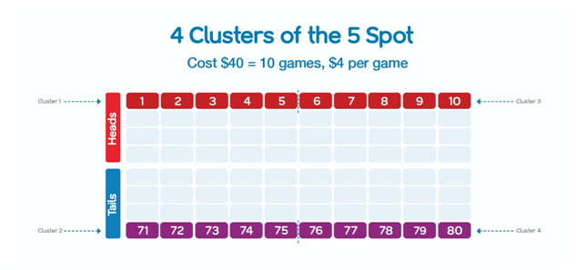 5 Spot Keno Cluster in Keno Lottery in Australia