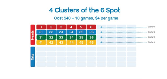 Top Half 6 Spot Clusters in Keno Australian lotto