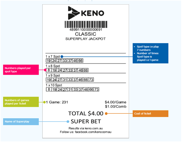 Keno super play ticket